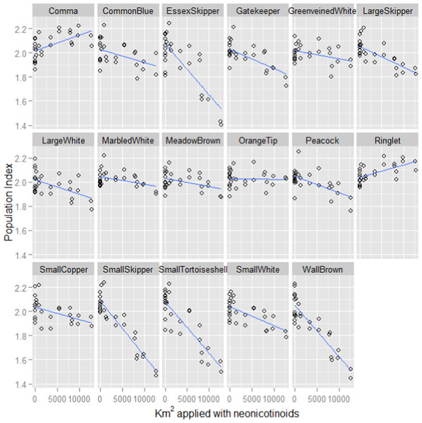 Fitted values for each butterfly species plotted against neonicotinoid usage.