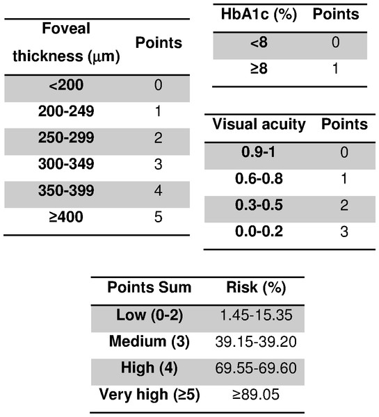 Scoring system to predict diabetic retinopathy and diabetic macular edema.
