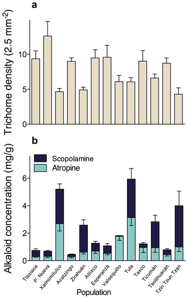 Among-populations variation in leaf trichome density (A), and atropine and scopolamine concentration (B) in 13 populations of Datura stramonium in central Mexico.