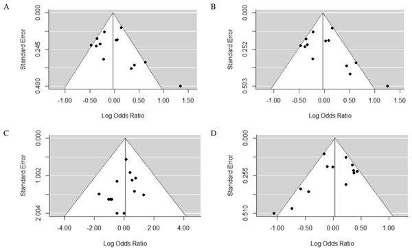 Funnel plots of the association between TLR4 gene Asp299Gly polymorphism and CAD in different genetic models.