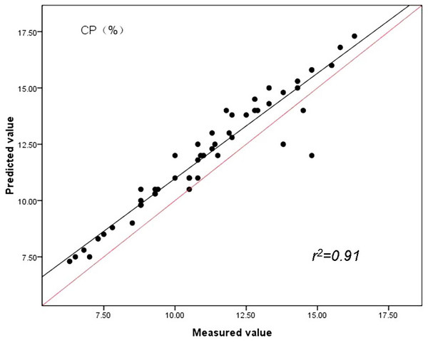 Relationships between the measured and predicted values of the crude protein content (CP) of sheepgrass hay for the validation data set.