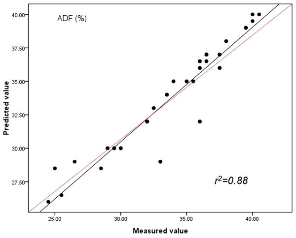 Relationships between the measured and predicted values of the acid detergent fiber content (ADF) of sheepgrass hay for the validation data set.