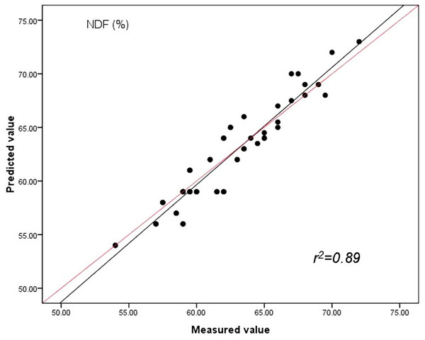 Relationships between the measured and predicted values of the neutral detergent fibre content (NDF) of sheepgrass hay for the validation data set.