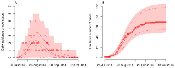 Dynamics of Ebola virus disease (EVD) outbreak in the Democratic Republic of Congo (DRC).