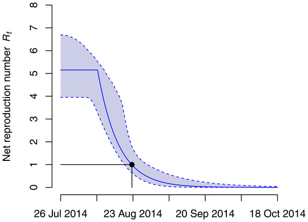 Net reproduction number Rt during the Ebola virus disease (EVD) outbreak in the Democratic Republic of Congo (DRC).