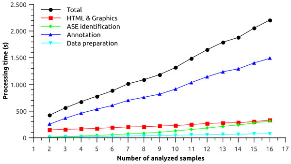 Performance analysis for each processing step of Splicing Express as a function of the number of analyzed samples.