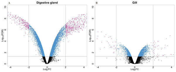 V-plots showing gene expression differences detected through microarray analysis in digestive gland (A) and gill (B) tissues.