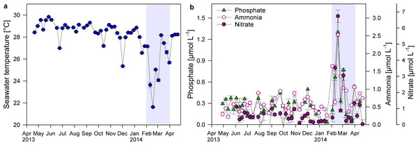 Changes in temperature and nutrient concentrations.