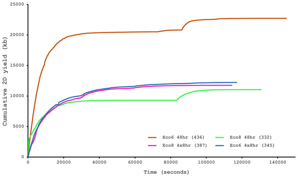 Data acquisition of 2D reads during four runs of the Oxford Nanopore MinION, using cDNA derived from two individuals (Eco6 and Eco8).