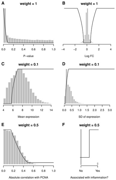 Desirability functions (black lines), data distributions (histograms) and weights for six criteria.
