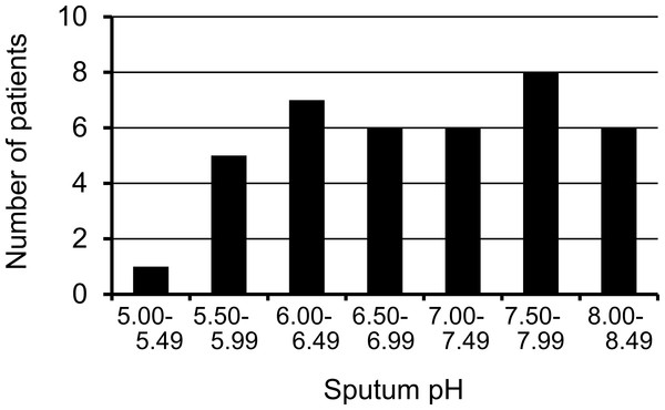 Distribution of initial sputum pH before treatment in pulmonary tuberculosis patients.