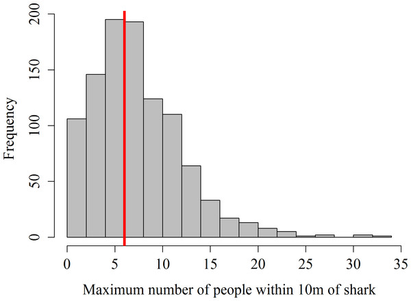 Frequency distribution of maximum number of snorkelers and boat-holders recorded within 10 m of the whale shark per focal follow.