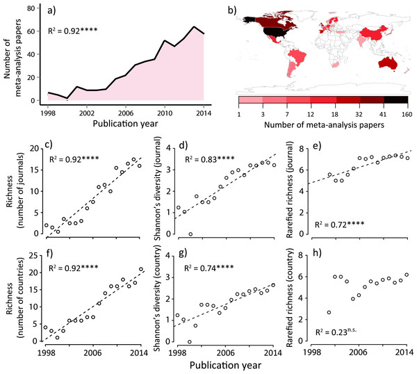 Summary of meta-analysis papers in ecology; (A) temporal trend to date, (B) spatial distribution to date, temporal changes in (C) journal richness, (D) Shannon's diversity for journals, (E) rarefied journal richness, (F) country richness, (G) Shannon's diversity for countries, and (H) rarefied country richness.