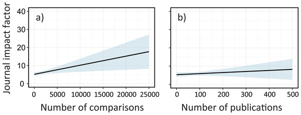 The effects of sample sizes and the number of publications on journal impact factors (IFs) for each meta-analysis paper in ecology; (A) sample sizes and (B) the number of original publications in a single meta-analysis paper.