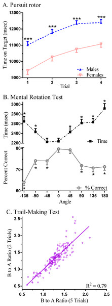 Neurobehavioral performance on Psychology Experiment Building Language (PEBL) tests.