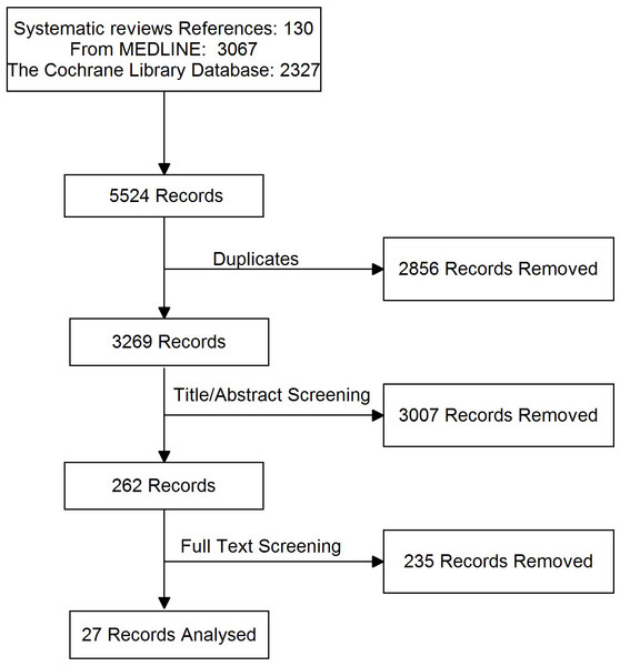 PRISMA flow diagram for RCTs in a systematic review of triple therapy in type 2 diabetes.