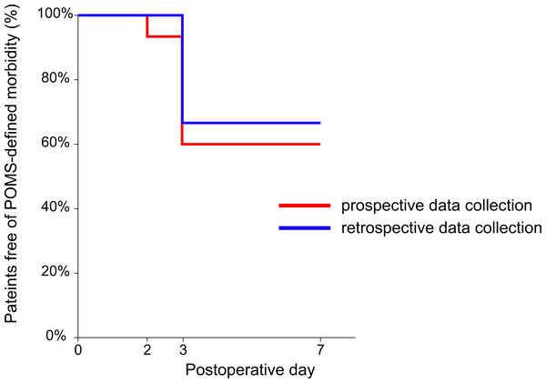 Kaplan–Meier plot of percentage of patients free of POMS-defined morbidity against time by postoperative day.