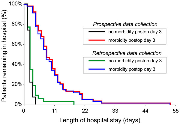 Kaplan–Meier plot of percentage of patients remaining in hospital against time by length of hospital stay.