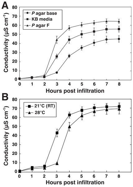 Media and temperature-dependent ability of P. syringae to elicit HR.