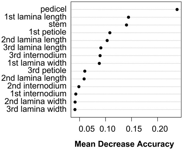 Dotchart of variable importance as measured by a Random Forest for vegetative traits (Liaw & Wiener, 2002).