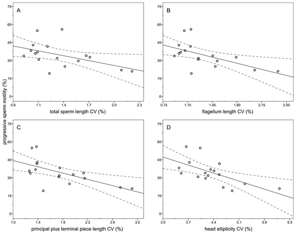 Relationships between the percentage of sperm with progressive motility and the intramale coefficient of variation in sperm size.