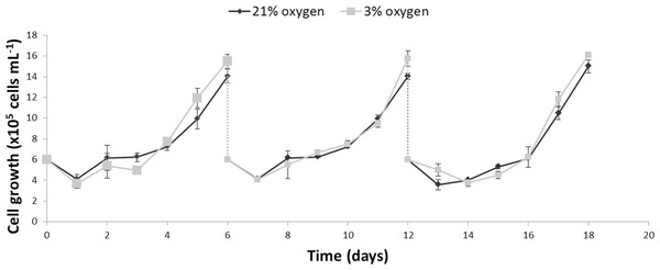 Comparison of the growth profiles of NPCs cultured either in physioxia (gray line) or normoxia (black line) over an 18-day period, including passaging on days 6 and 12.