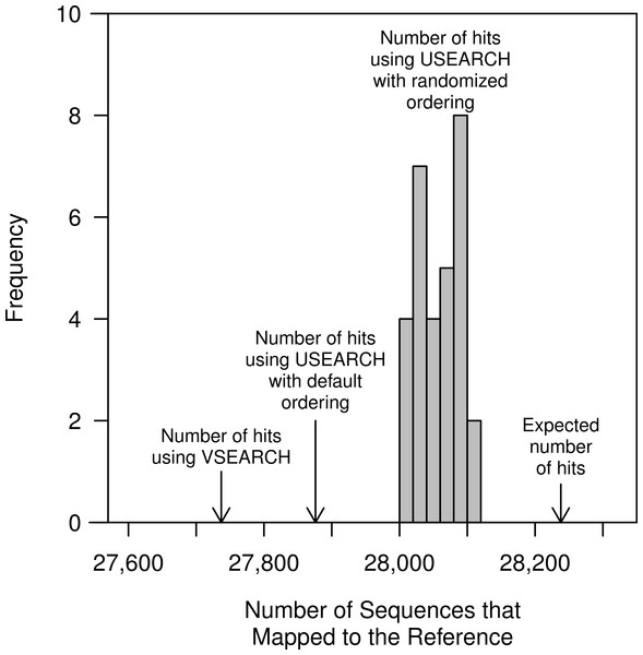 The number of closed-reference OTUs observed in the murine dataset when using USEARCH, VSEARCH, and without a heuristic.