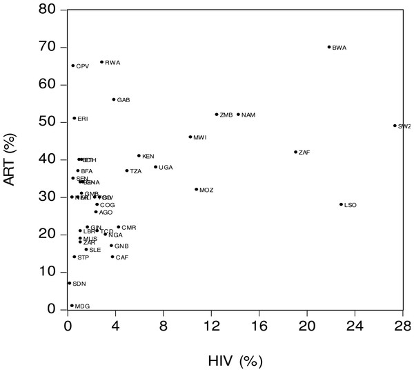 Antiretroviral therapy coverage (ART) and HIV prevalence (HIV).