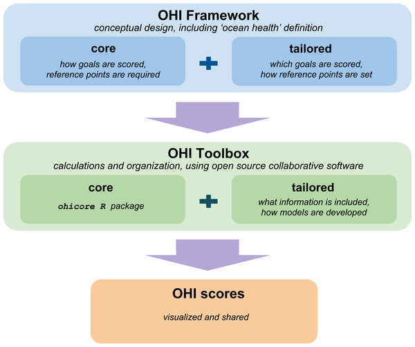 OHI assessments use the conceptual framework and the OHI Toolbox to calculate scores.