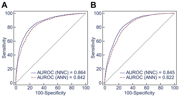 Ten-Fold cross-validation of NNC model II and ANN model II.