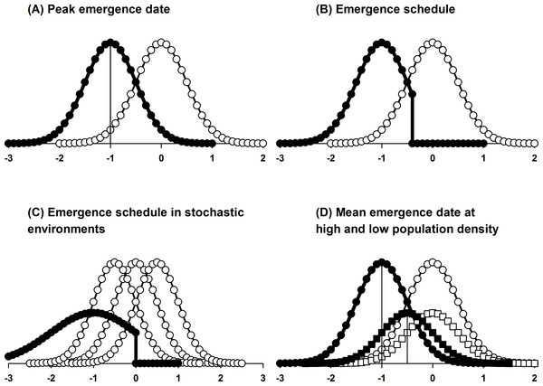Comparison of the key features of different protandry models. In all cases, selection modifies male emergence date (filled symbols) in response to the female emergence curve (open symbols).