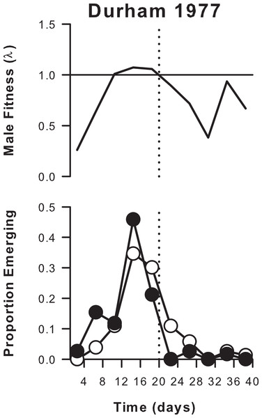 Male and female emergence curves and estimated male fitness (both summed over 4-day periods) for an isolated population of A. cardamines in Durham in 1977.