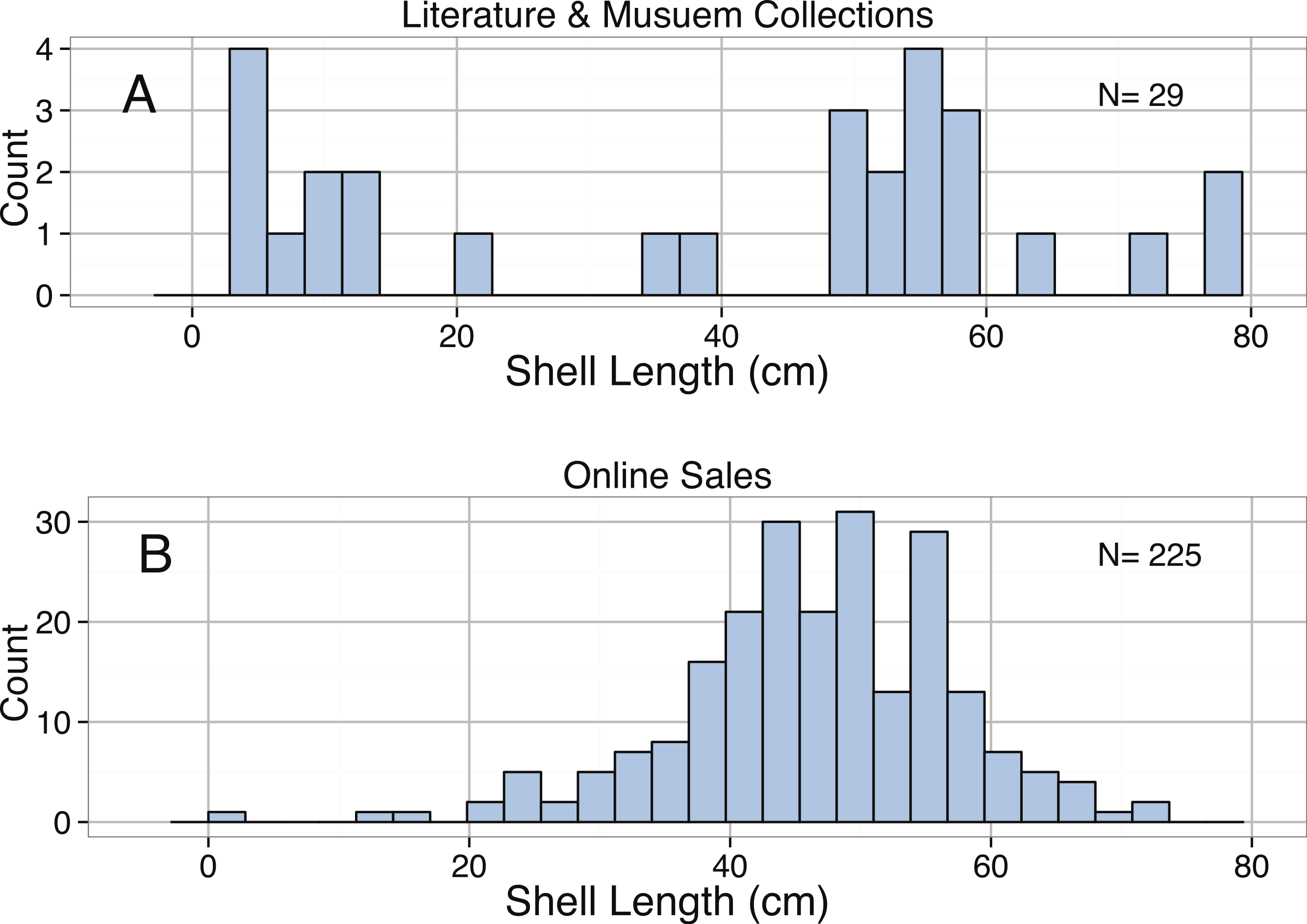 f942d45479e Sizing ocean giants  patterns of intraspecific size variation in ...