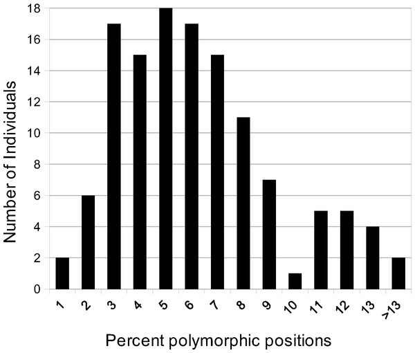 Polymorphic site frequency among species of Asclepias.