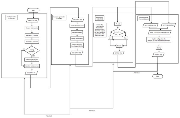 A flowchart of the DrugOn pipeline.