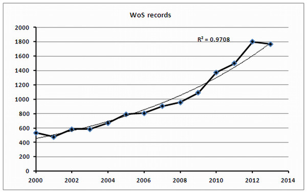 Growth in the number of published articles (WoS data).