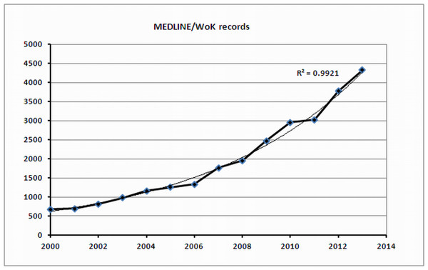 Growth in the number of published articles (MEDLINE data).