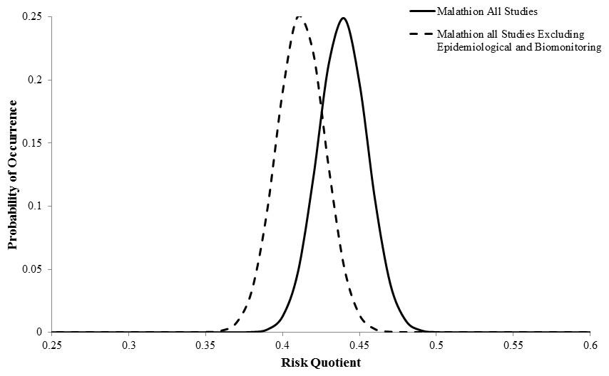 Risk assessment of malathion essay