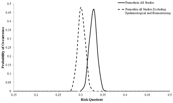 Posterior probability distributions for permethrin with all available studies and all studies excluding epidemiological and biomonitoring.