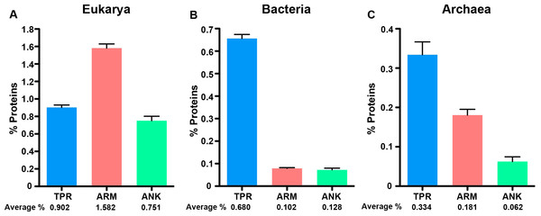 ANK, TPR, and ARM-containing proteins analysis across all domains of life.