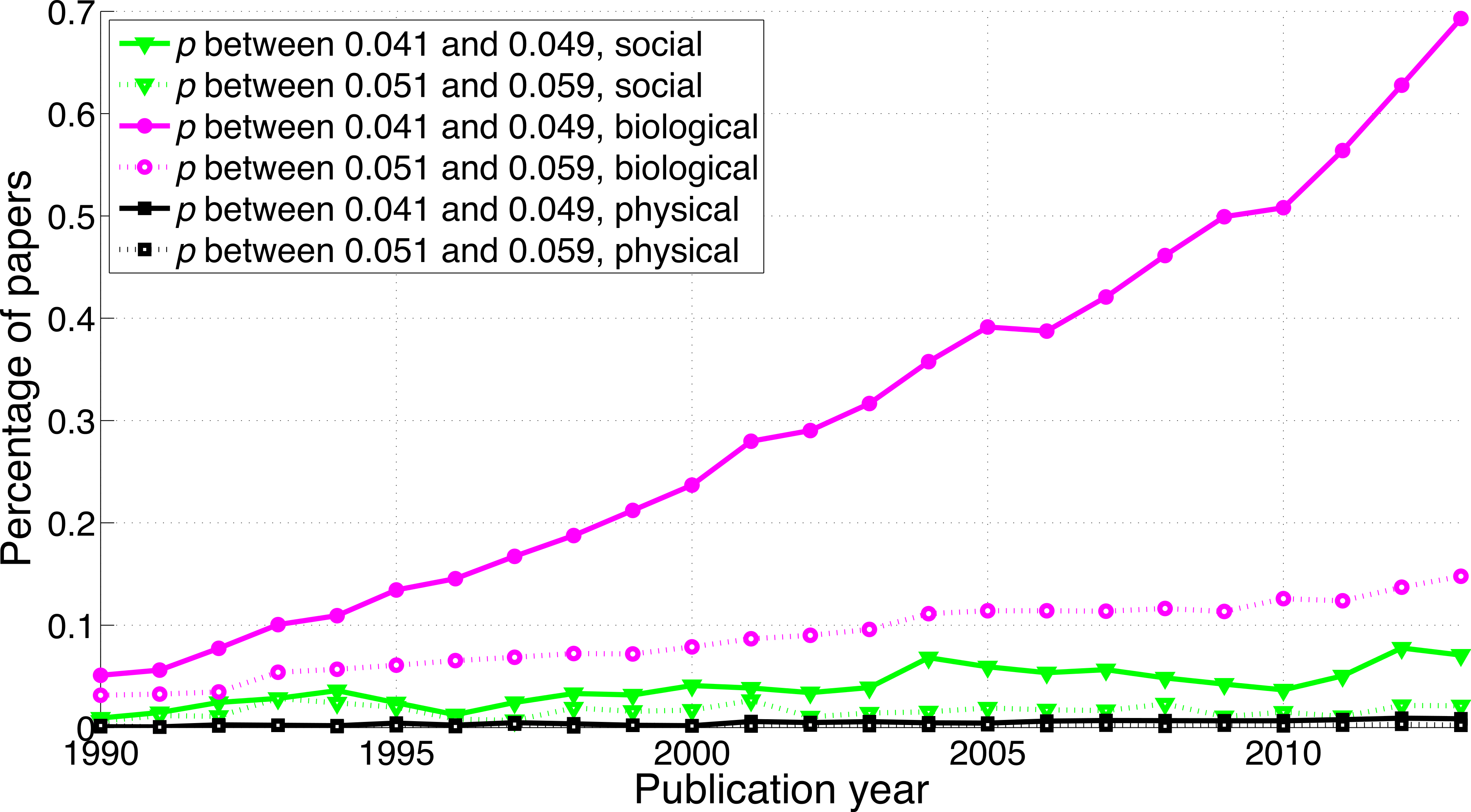 A surge of p-values between 0.041 and 0.049 in recent ...