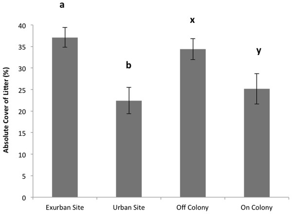 Absolute cover of litter observed from June–August at the urban and exurban sites both on and off the prairie dog colonies.