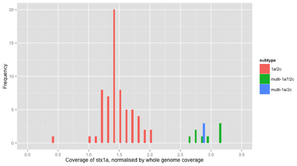 Coverage of stx1a, normalised by whole genome coverage.