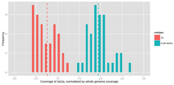 Coverage of stx2a, normalised by whole genome coverage.
