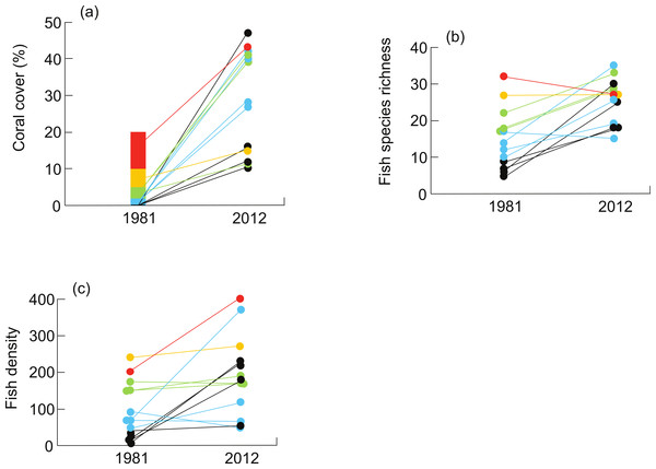 Changes in (A) live coral cover, (B) fish species richness (# fish species per 250 m2), and (C) fish density (# fish per 250 m2) on coral reefs of the Mataiva lagoon between 1981 and 2012.