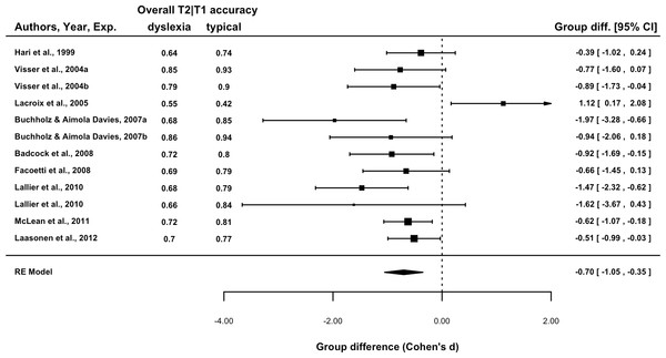 Forest plot of the group difference in overall T2|T1 accuracy by experiment.