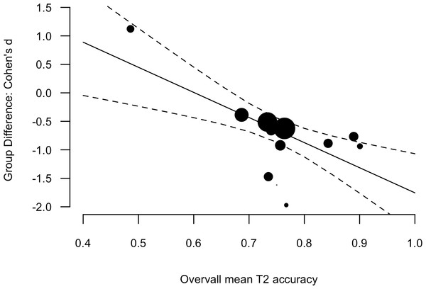 Scatter plot and linear regression fit between the Group Difference (Cohen's d, y-axis) and Overall mean T2 accuracy (mean of the two groups).