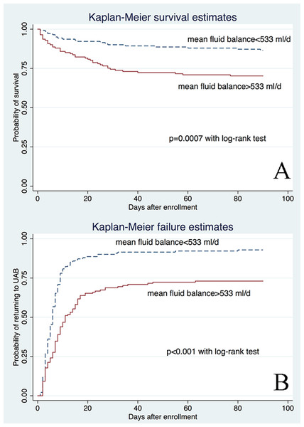 Kaplan-Meier survivor and failure curves, stratified by median mean fluid balance.