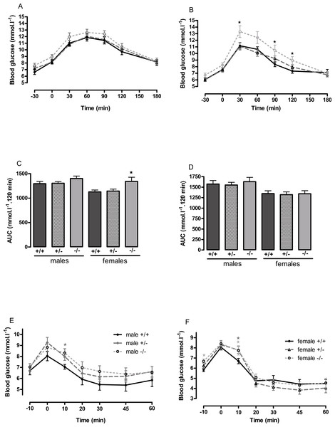 Oral glucose tolerance and intraperitoneal insulin tolerance in wild-type, CMKLR1 knockout and CMKLR1 heterozygote mice fed on a high-fat diet.