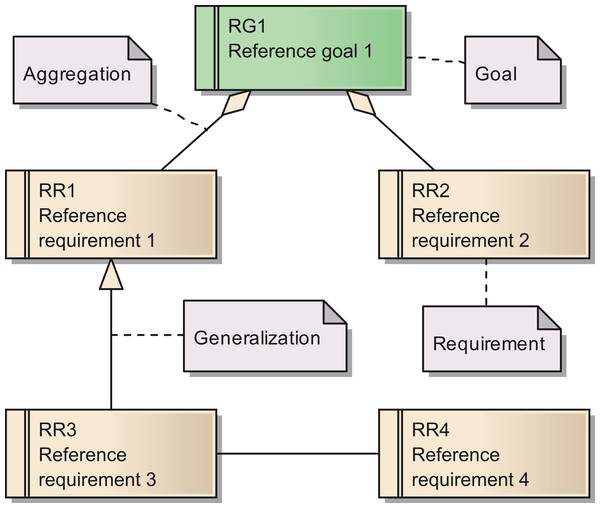 Overview of the UML elements used in requirements diagrams.
